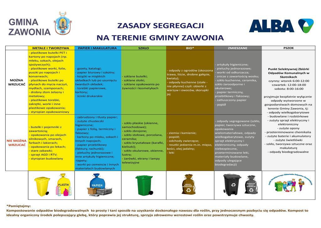 Na obrazie widać Zasady segregacji na terenie Gminy Zawonia